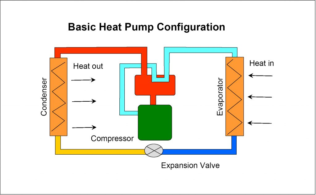 heat-pump installation, repair and service.